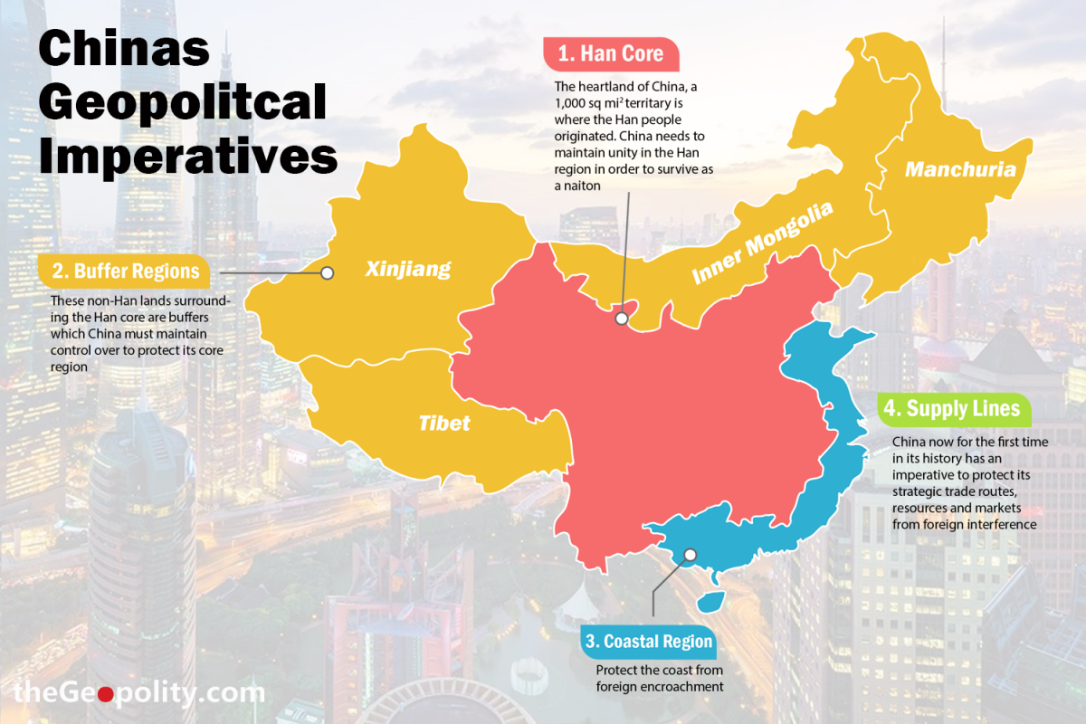 China's Geopolitcal Imperatives