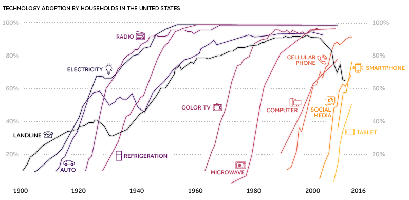 The accelerating rate of technology adoption