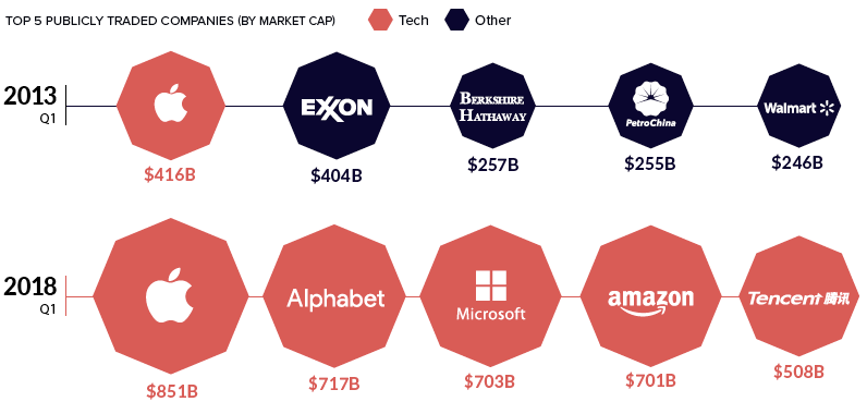Market capitalization of tech companies