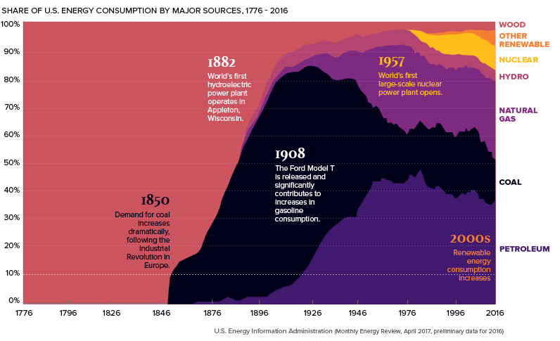 Energy Use Since 1776