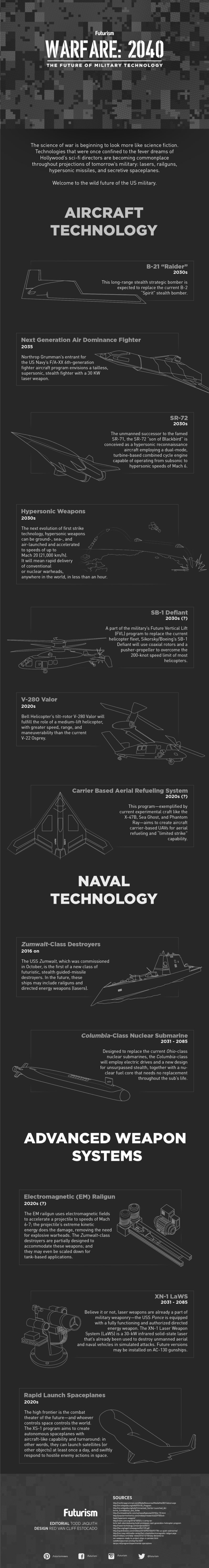 The Future of Military Technology is Intense